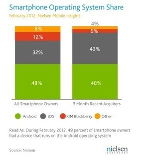 Android and iPhone Own Nearly The Entire U.S. Smartphone Market ... | mobile for nonprofits | Scoop.it