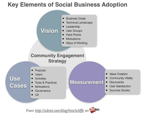 Social business adoption in the workplace | ZDNet | Beyond KM | Scoop.it
