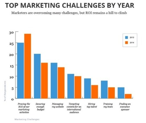 Actionable Trends From HubSpot's State of Inbound Marketing 2014 | Demand Generation Through Content Marketing | Scoop.it