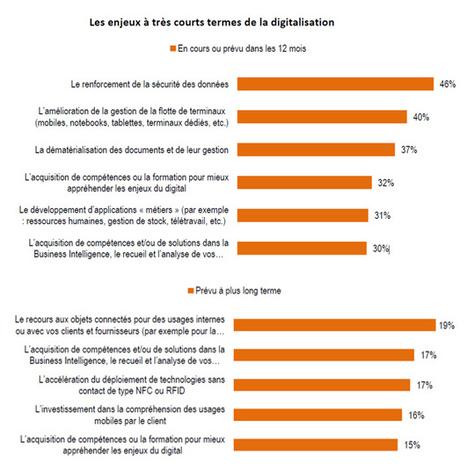 La mobilité, moteur de la digitalisation pour 90% entreprises | Mobile | Scoop.it