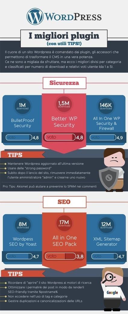 WordPress ei migliori plugin suggeriti dagli utilizzatori - marketingando | web news | Scoop.it
