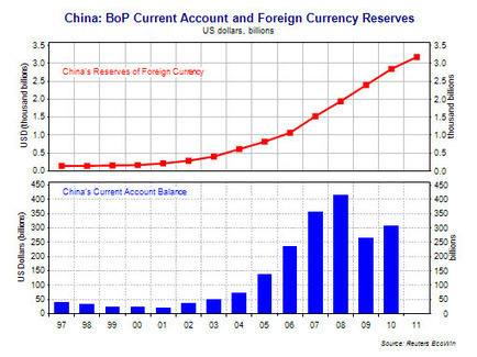 Unit 4 Macro: China's Foreign Currency Reserves | Exchange rates | Scoop.it