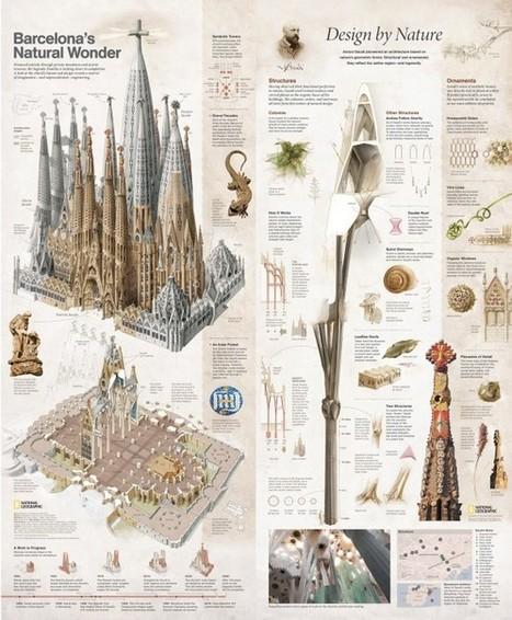 La Sagrada Família de Gaudí | Cultural and Architectural Heritage | Scoop.it