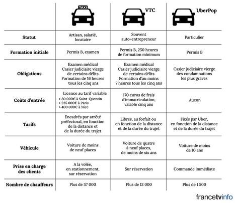 #INFOGRAPHIE. Taxis, VTC, UberPop: quelles sont les différences? | ALBERTO CORRERA - QUADRI E DIRIGENTI TURISMO IN ITALIA | Scoop.it
