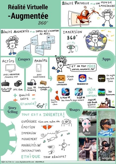 #VR Réalité Virtuelle, Augmentée, 360° en 1 dessin (ou presque) ! - Mère et fille 2.0 | La révolution numérique - Digital Revolution | Scoop.it