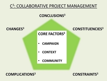 C3: a new approach to Collaborative Project Management - The Bumble Bee | Forum Ouvert | Scoop.it