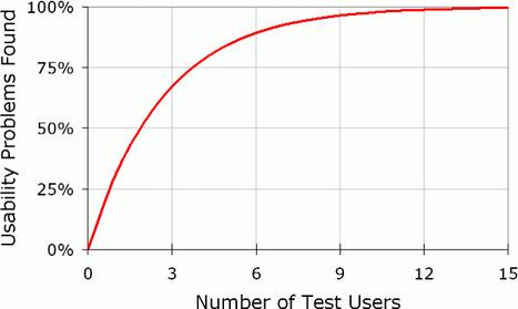 Hacer test de usabilidad a más de 5 usuarios de un tipo es una pérdida de recursos y tiempo | Innovación & Marketing  | Galeas Jupiter Consulting | Scoop.it