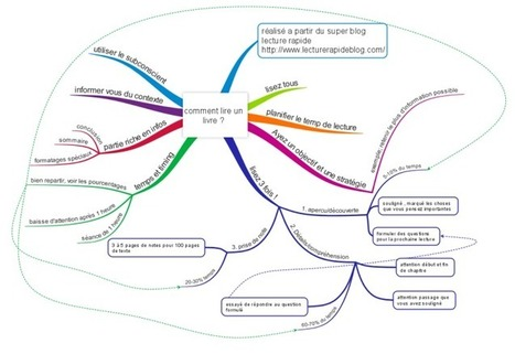 Comment lire un livre ? free mind map download | Cartes mentales | Scoop.it