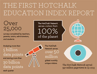 The Hotchalk Education Index | Education in America | education | Scoop.it