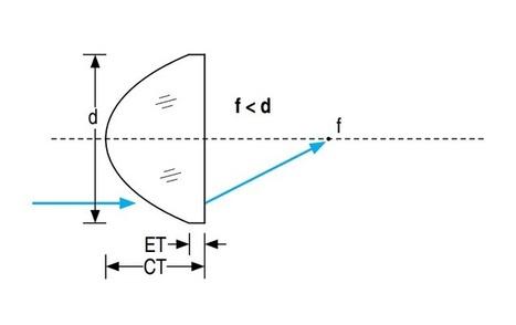 Custom Spherical Lenses by Esco Optics | Esco Optics | Scoop.it