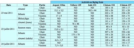Mesures de radioactivités des poissons du port d'Onahama, province de Fukushima | ACRO | Japon : séisme, tsunami & conséquences | Scoop.it