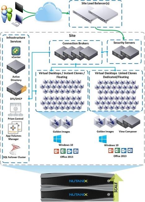 Horizon 7 on Nutanix Enterprise Cloud Platform: Better Together | Virtualization | Scoop.it