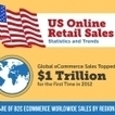 Infographie : Chiffres-clés du e-commerce aux États-Unis | E-marketing Topics | Scoop.it