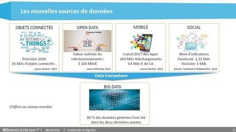 Le Big Data et ses 3V, un vaste océan d'opportunités | Big Data | Scoop.it