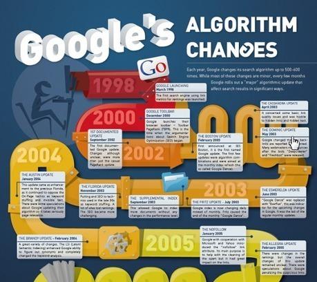 La pertinence des algorithmes | Algo & media | Scoop.it