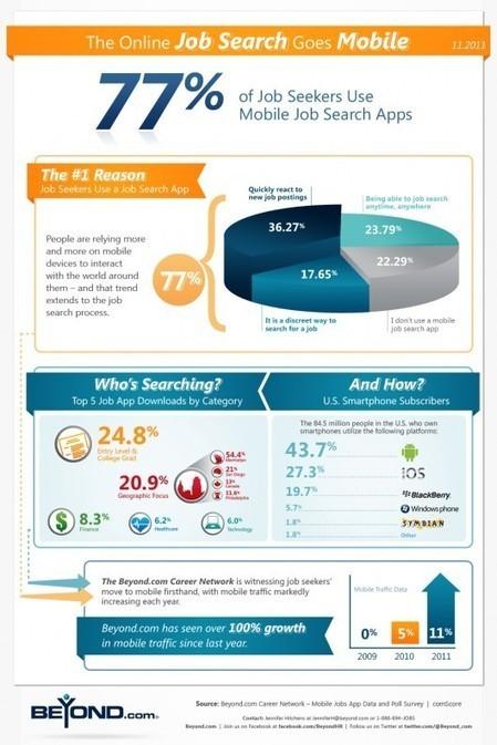 Comment les chercheurs d'emploi utilisent le web mobile ? Infographie - RHexecutive   e-RH   Scoop.it