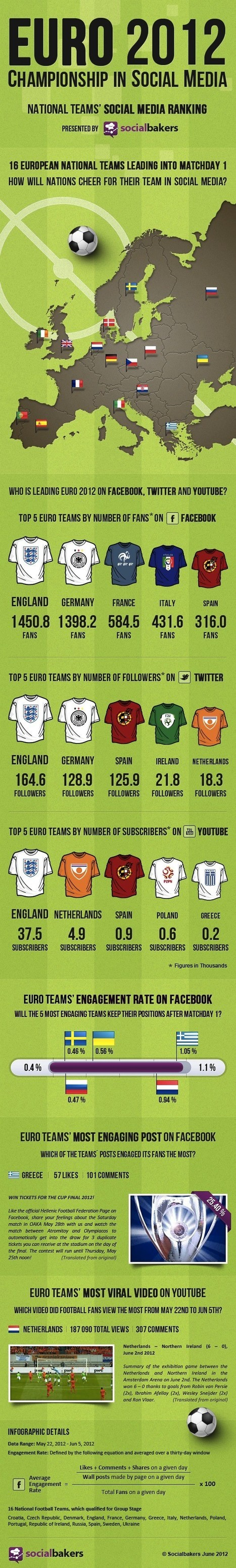 Euro 2012 National Soccer Teams Compete For Championship Victory In Social Media. [Infographic] #FlowConnection | ten Hagen on Social Media | Scoop.it