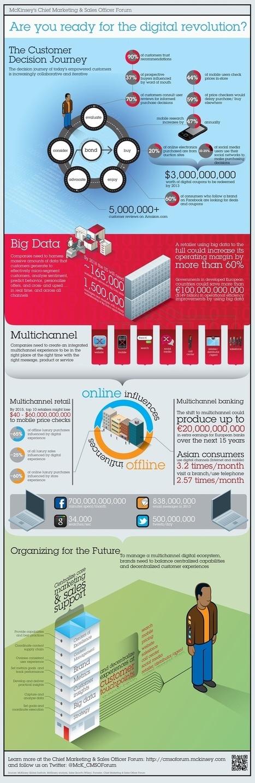 ¿Estás preparado para la revolución digital? #infografia #infographic #marketing | Infograf | Scoop.it