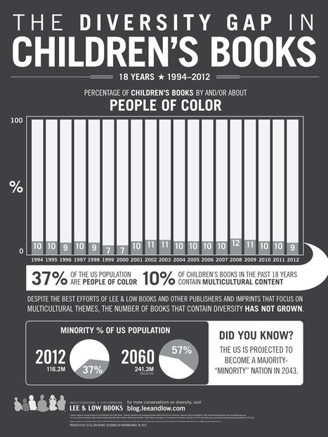 Checking Boxes and Filling Blanks: Diversity and Inclusion in Children's Literature | Mixed American Life | Scoop.it