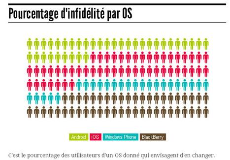 OS mobiles : fidèles ou infidèles ? Les résultats du sondage   Telecom et applications mobiles   Scoop.it