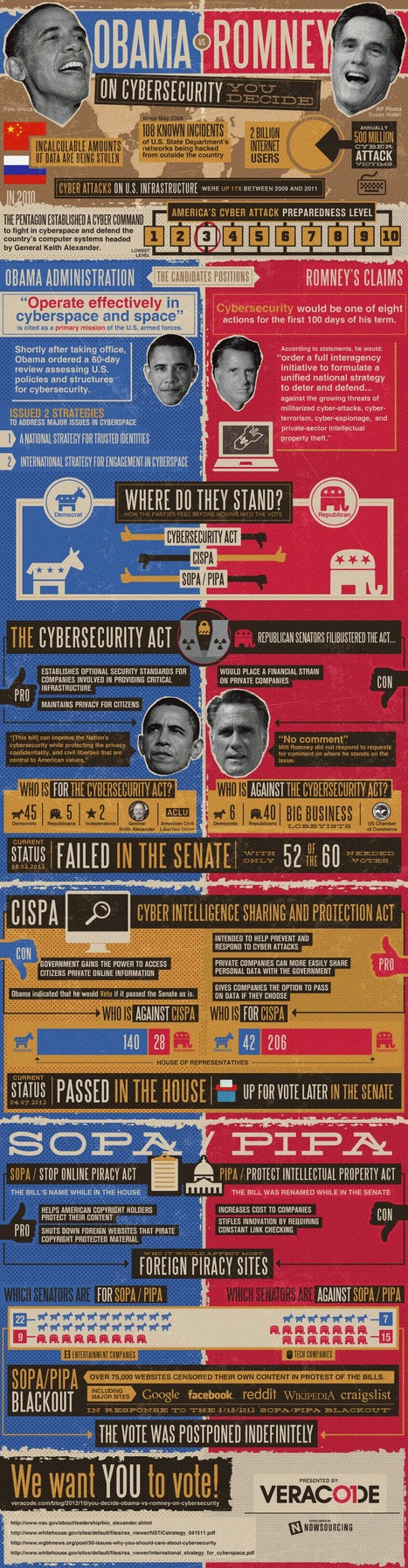 Obama vs Romney on Cybersecurity [Infographic] | coca cola | Scoop.it