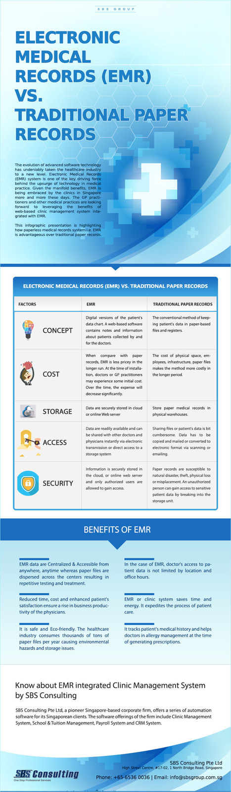 Electronic Medical Records (EMR) Vs. Traditional Paper Records- Infographic | Visual.ly | Business Software Provider | Scoop.it