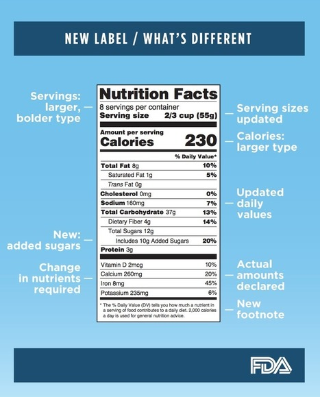 The FDA just made the most significant changes to the nutrition label in years | Nutrition Today | Scoop.it