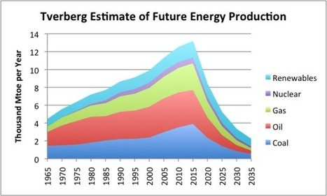 Climate Change and the Future of Oil | The Energy Collective | Sustainable | Scoop.it