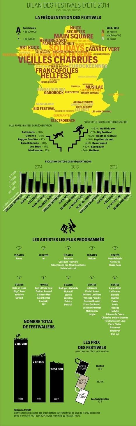 Le bilan des festivals 2014 en un coup d'oeil ! | Music business, communication & marketing news feed | Scoop.it