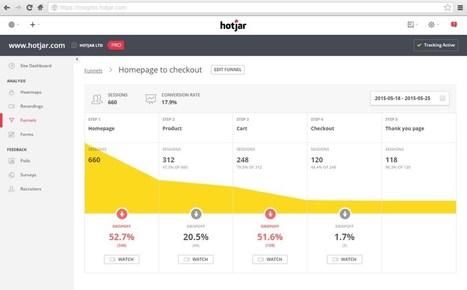 Hotjar. Comprendre et améliorer l'expérience des visiteurs de votre site   Les outils de la veille   Les outils du Web 2.0   Scoop.it