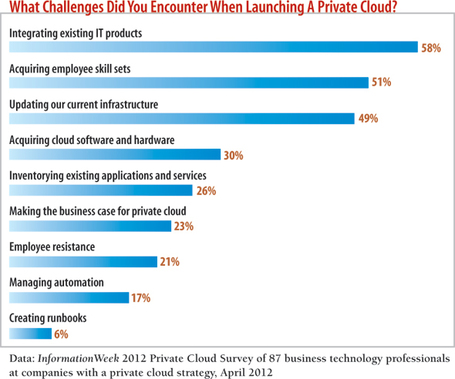 Why IT Is Struggling To Build Private Clouds | Cloud Central | Scoop.it