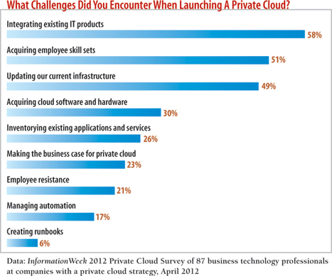 Why IT Is Struggling To Build Private Clouds | Future of Cloud Computing and IoT | Scoop.it