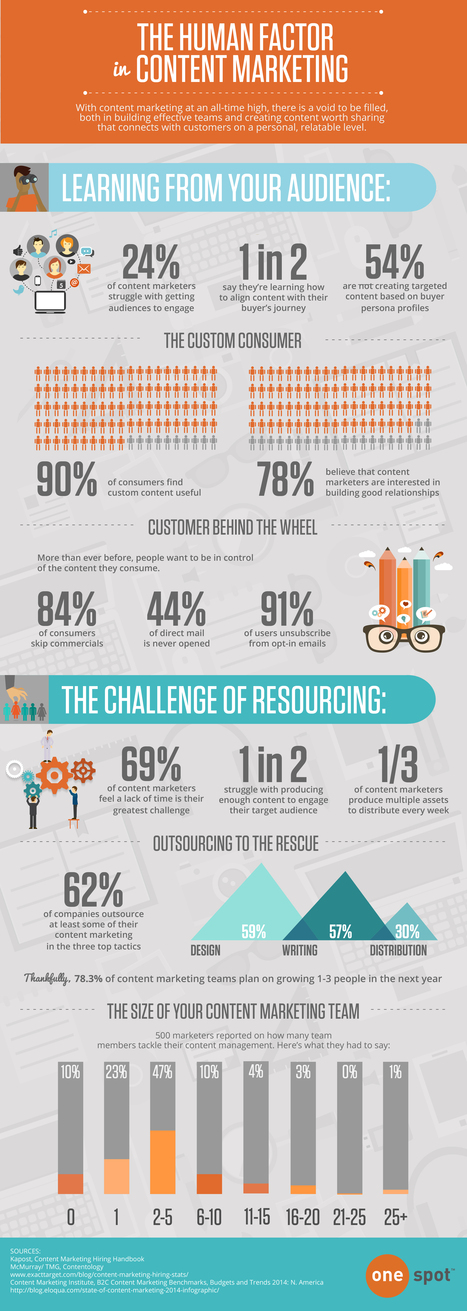 The Human Factor in Content Marketing (Infographic) - Business 2 Community | Community Managers Unite | Scoop.it