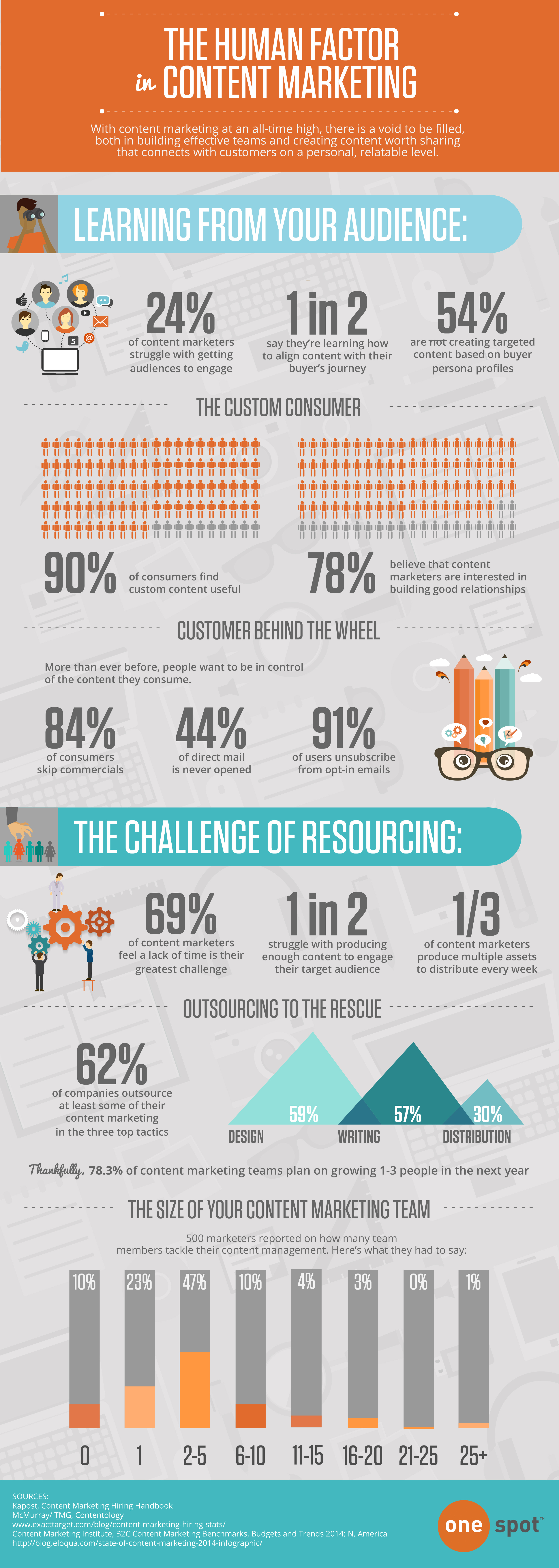 INFOGRAPHIC: The Human Factor in Content Marketing