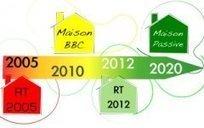 Mesures de relance de la construction : la RT 2012 dépoussiérée | Attestation de prise en compte de la NRA | Scoop.it