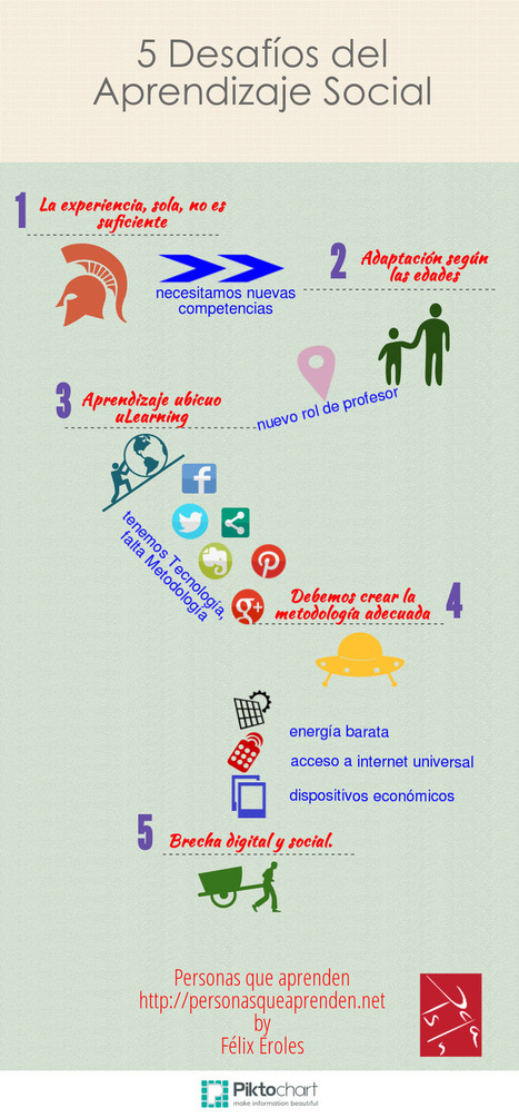 Cinco desafíos del aprendizaje social | Ensino, Aprendizagem & Tecnologia | Scoop.it