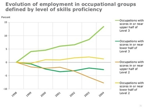 Satsningar på utbildning allt viktigare, visar ny statistik från OECD   Utredarna   Uppdrag : Skolbibliotek   Scoop.it