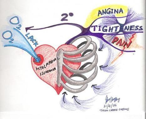 Medical Term Mind Map | Mindwerx | Cartes mentales | Scoop.it