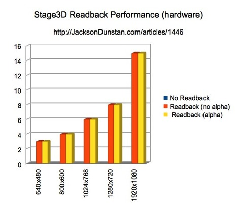 Stage3D Readback Performance « JacksonDunstan.com | Everything about Flash | Scoop.it