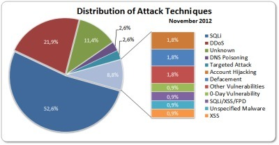 November 2012 Cyber Attacks Statistics | Information security | Scoop.it