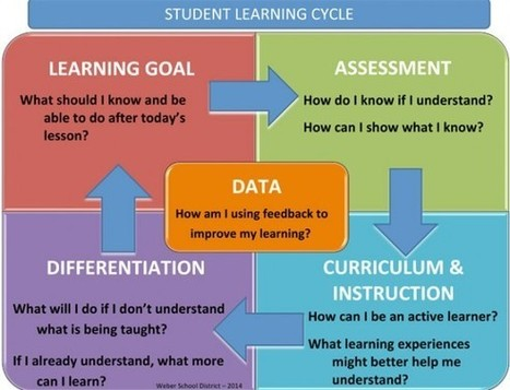 Using Classroom Data to Drive Teacher Professional Development ... | Schools and teacher profesional development | Scoop.it