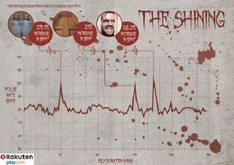Halloween Classic Movies: 'The Shining' Is The Scariest Horror Film - Auto World News | audience reception of early horror films | Scoop.it