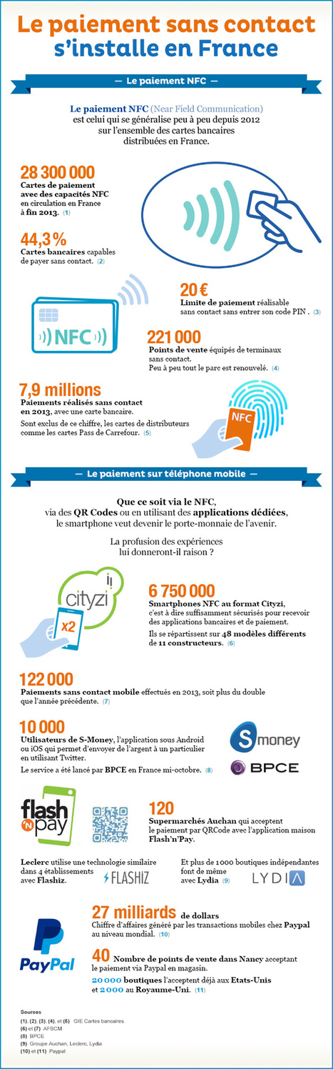 NFC & other mobile payments in France - infographic overview [In French] | Payments 2.0 | Scoop.it