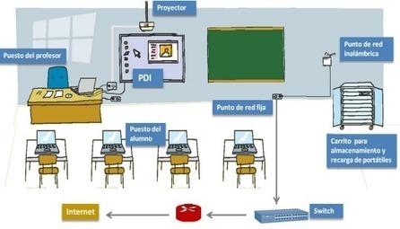 ¿Qué ha cambiado en los últimos años en el uso de herramientas digitales en las aulas? | Educacion, ecologia y TIC | EduTIC | Scoop.it