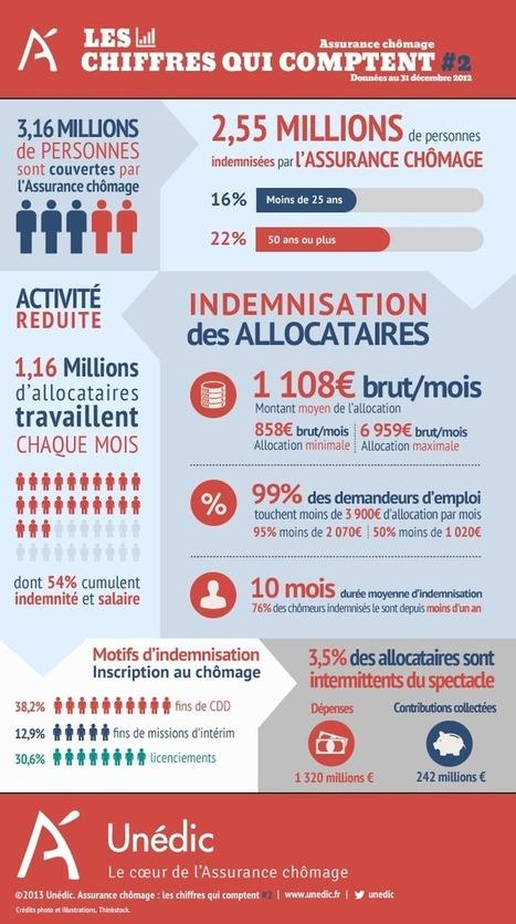 Les chiffres qui comptent #2 | Unédic, le coeur de l'Assurance chômage | Emploi | Scoop.it