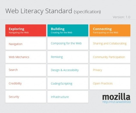 Mozilla's Web Literacy Standards Released | Science-Tech-Engineering-Arts-Math | Scoop.it
