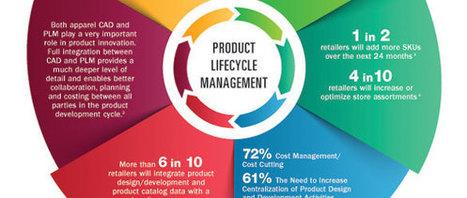 Retailers Reveal Top Digital Marketing Strategies | Digital Media for Brand Marketing | Scoop.it