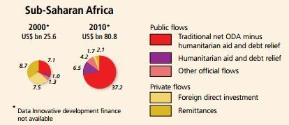 Composition of financial flows to Sub-Saharan African countries : ten years into the Monterrey Consensus on the Millennium Development Goals | Economic and Financial Governance | Scoop.it