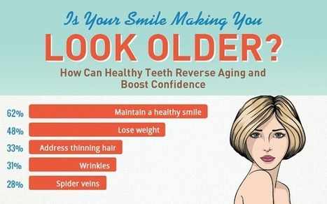 Visualistan: Is Your Smile Making You Look Older? [Infographic] | Health | Scoop.it