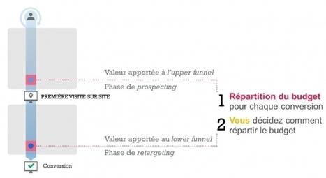 Les enjeux de l'attribution et l'importance du prospecting | Mesure de la performance | Scoop.it